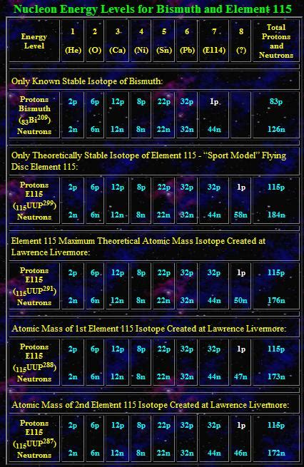 ELEMENT 115: THE SECRET ENERGY SOURCE USED IN THE ANTI