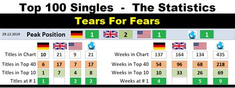 tears-for-fears – Chart-History