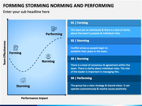 Forming Norming Storming and Performing PowerPoint - PPT