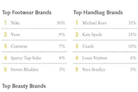 Customer Behavior - The Most Popular Fashion and Beauty