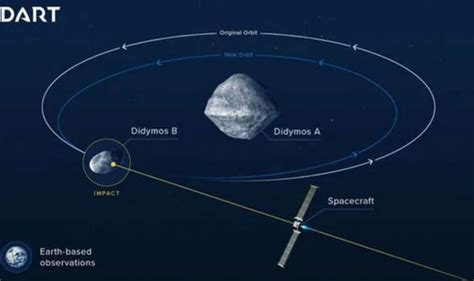 Asteroid alert: Earth to face 'serious destruction' as
