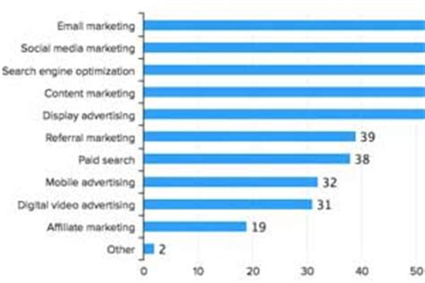 Marketing Strategy - The Most Effective, Most Used, and